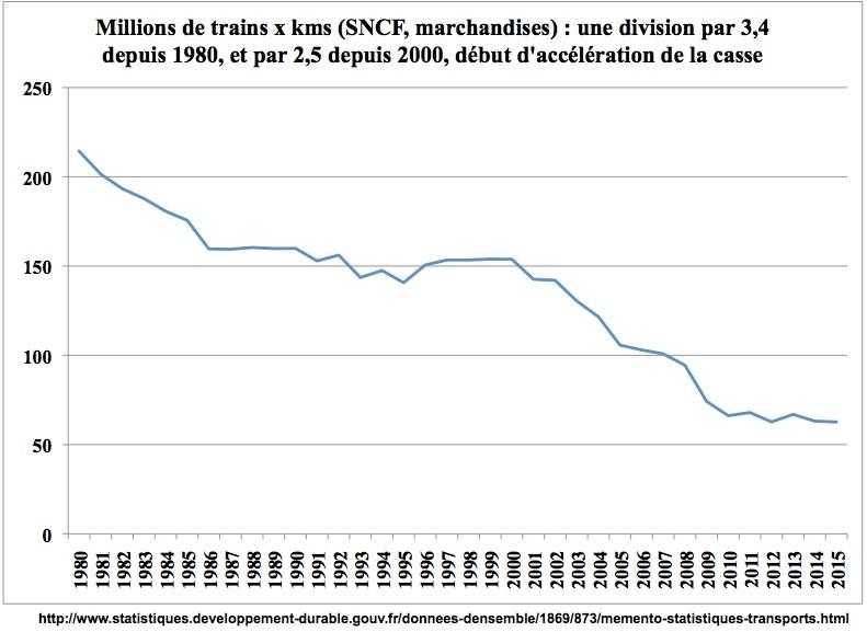 déclin train