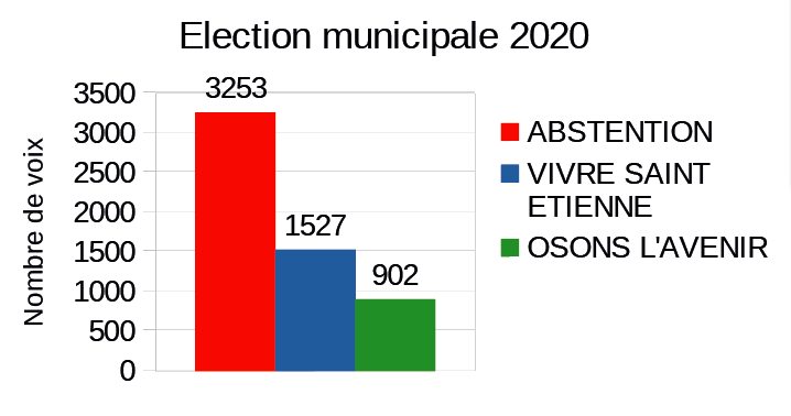 abstention : 3253 voix